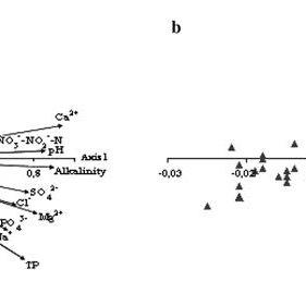 (PDF) Benthic Diatom Communities Along pH and TP Gradients