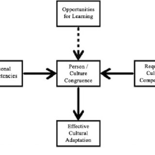 (PDF) Cross-Cultural Experiential Learning During the