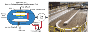 Oxidation Ditch (Left: adapted from Staffordshire University; right: | Download Scientific