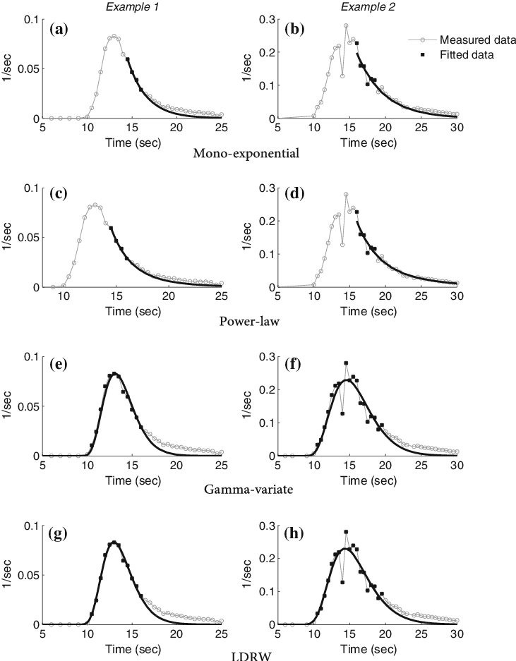 Two examples (left and right) of a transfer function