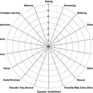 (PDF) The BETA® nursing measure: Calibrating construct