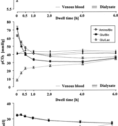 changes of acid base status in venous blood and dialysate during a 6 hour [ 850 x 1735 Pixel ]