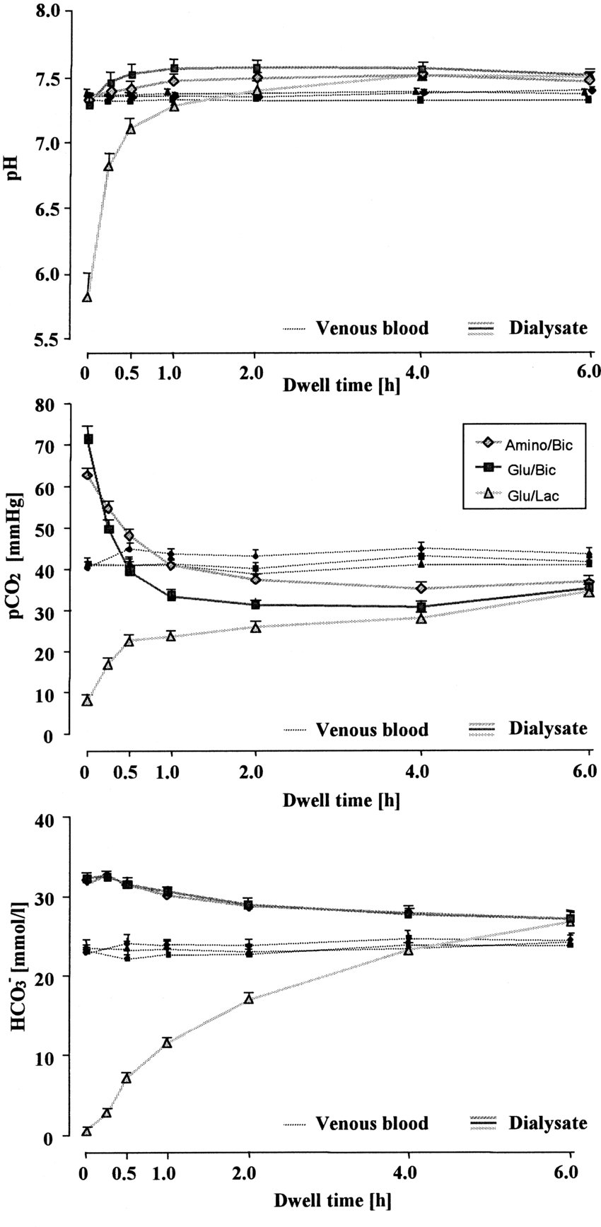 hight resolution of changes of acid base status in venous blood and dialysate during a 6 hour