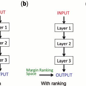 Two ways to train baseline classifiers for performance