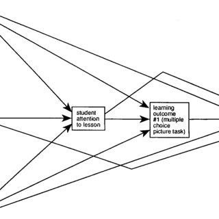 (PDF) Relationships between instructional language and