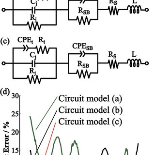 (PDF) Accurate determination of interface trap state