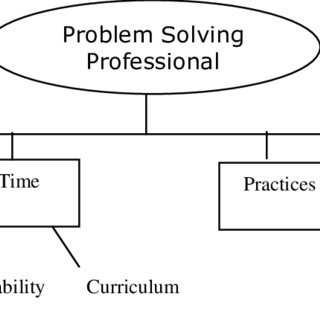 (PDF) Implementing Problem Solving in Mathematics