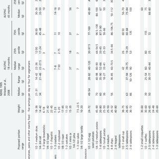 (PDF) Evidenced-based, practical food portion sizes for