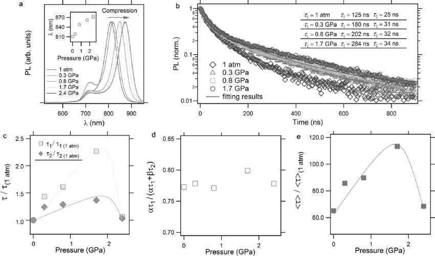 Carrier lifetime prolongation of α-FAPbI 3 upon