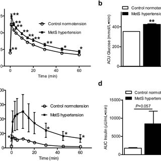 (PDF) Eplerenone restores 24-h blood pressure circadian