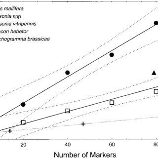 (PDF) Mapping of hybrid incompatibility loci in Nasonia