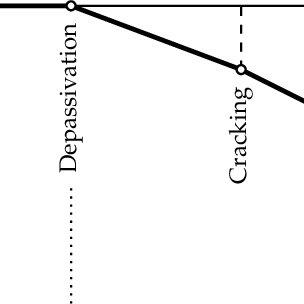 (PDF) Generic Framework for Stochastic Modeling of