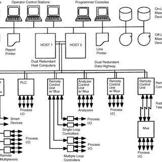 (PDF) Process Control