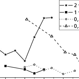 The diffusion process of Al atoms in the ZnO lattice of