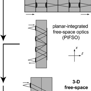 Schematic to point up the merging of stacked planar and