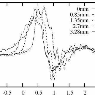 (PDF) 250 kV sub-nanosecond pulse generator with