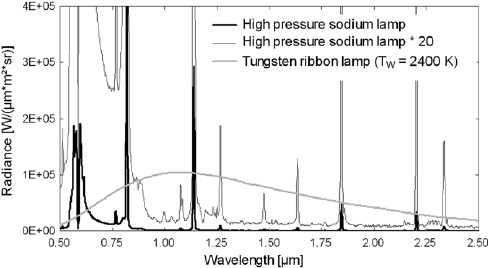 NIR spectrum of a high pressure sodium discharge compared