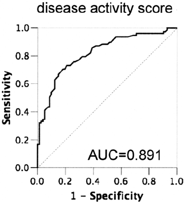 Diagnostic accuracy of the disease activity score