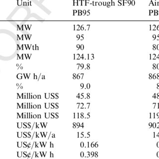 (PDF) Economic analysis of integrated solar combined cycle