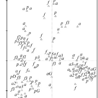 Correspondence Analysis (CA) of stand I-IX (without V