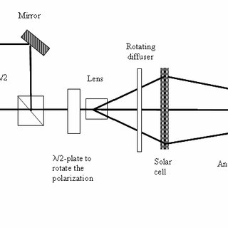 Principal optical setup for a stress analyzer in