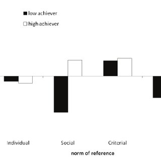 (PDF) Effects of evaluative feedback on rate of learning