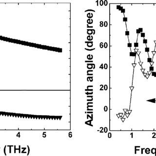 (PDF) Terahertz Performance of Integrated Lens Antennas