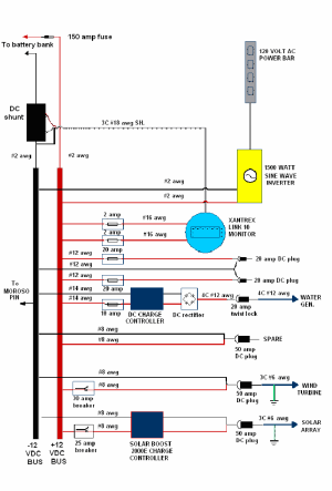 Wiring details and ponents in the control panel