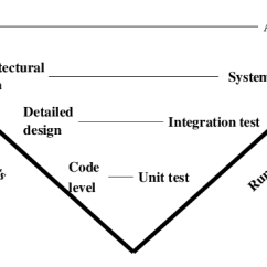 Model In Software Testing V Diagram 1999 Ford F350 Stereo Wiring The For Object Oriented Systems Download