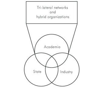 (PDF) Hybrid Practices: The Dynamics of University