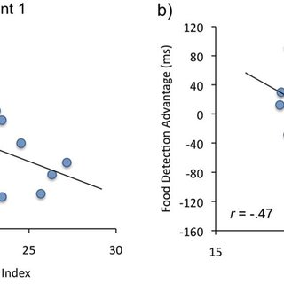(PDF) Food Catches the Eye but Not for Everyone: A BMI