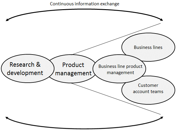 Customer representation from product management and R&D