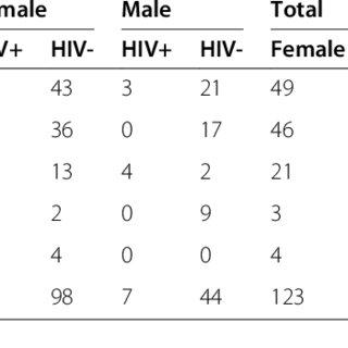 (PDF) Distribution of CCR5-Delta32, CCR5 promoter 59029 A