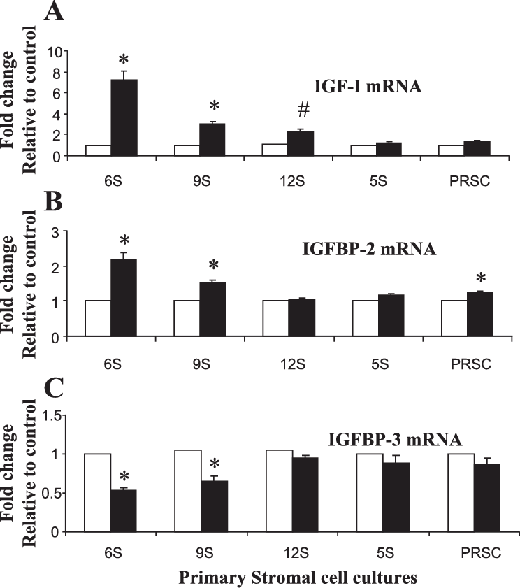 Differential modulation of DHT on IGF-I, IGFBP-2, and