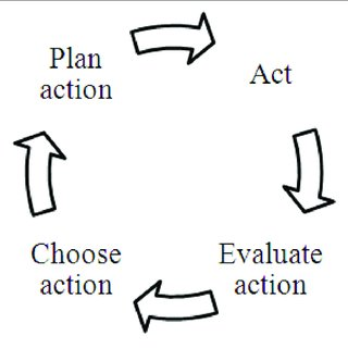 | Process model of goal-directed action [example: single