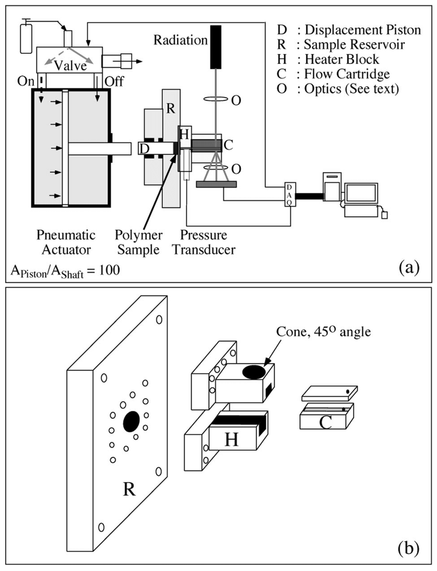 a Schematic diagram of the shear instrument see the text