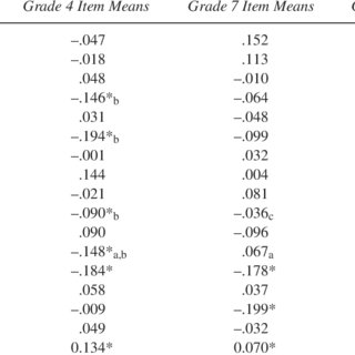 Descriptive Statistics for Item Mean Score Distributions