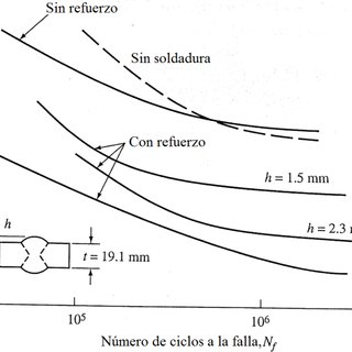 Curvas S-N, uniones soldadas a tope de acero al carbono