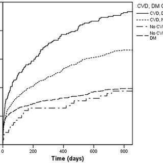 Cohort mortality. Kaplan-Meier curves illustrating