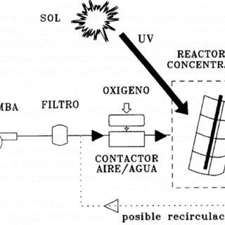 Espectro de Irradiancia Solar sobre la superficie