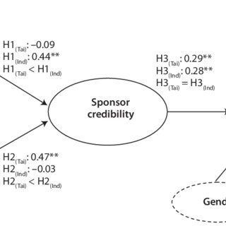 (PDF) The Determinants of the Sports Team Sponsor's Brand