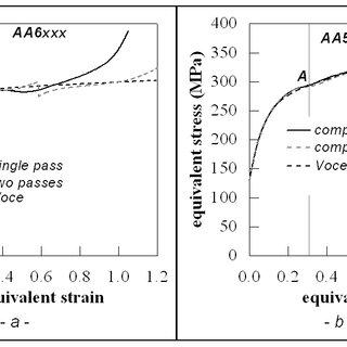(PDF) The Large Strain Flow Stress Behaviour of Aluminium
