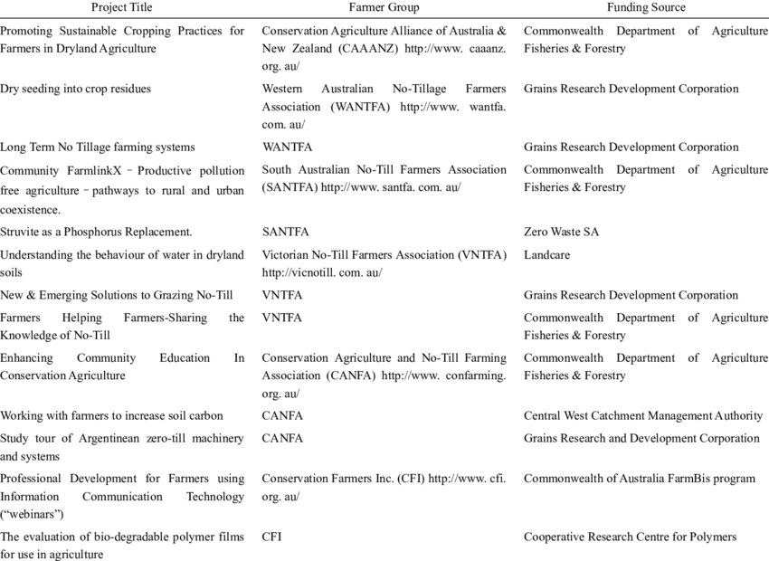 Table 1 Examples Of Research And Development Projects From