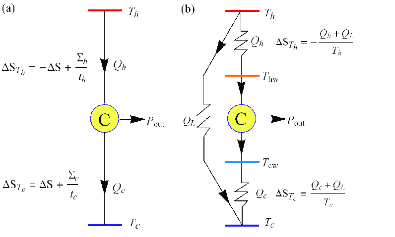 (a) Sketch of a low dissipation heat engine characterized