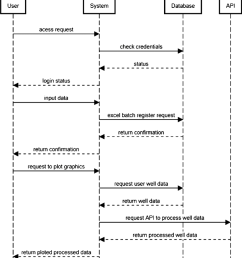sequence diagram representation end users action and processing data download scientific diagram [ 850 x 1041 Pixel ]