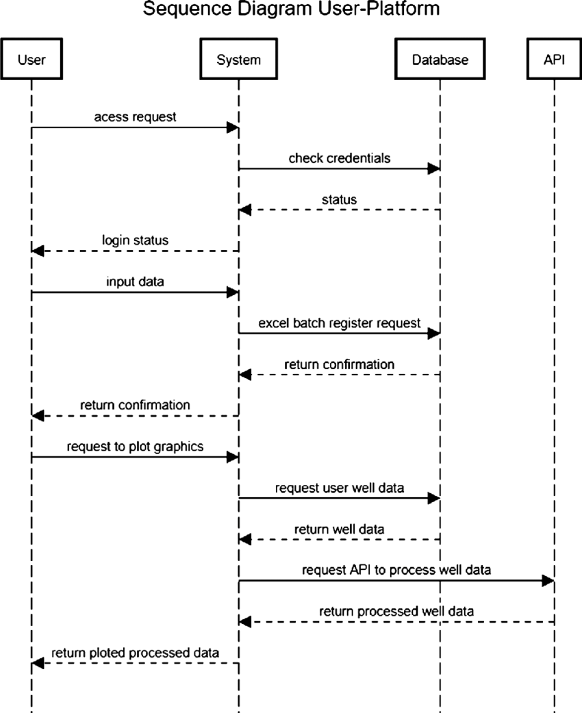 medium resolution of sequence diagram representation end users action and processing data download scientific diagram
