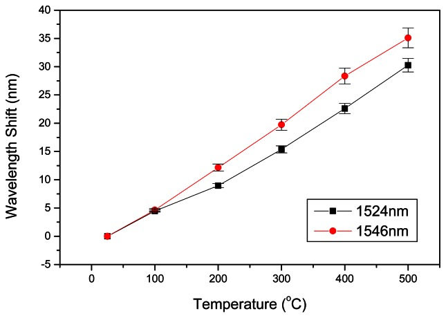 Transmission spectra of both F-LPFG with variations of