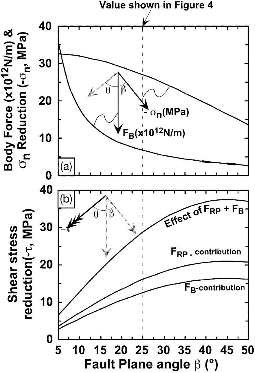 Calculated forces and stresses as a function of the dip