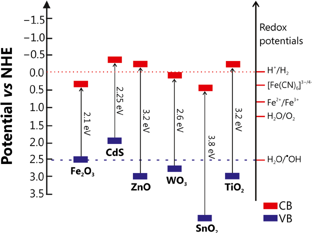 Energy positions of conduction band (CB) and valence band
