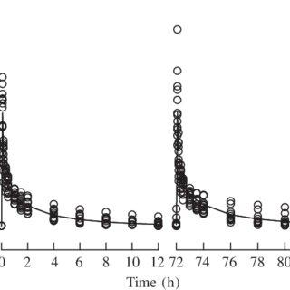 (PDF) Pharmacokinetic-pharmacodynamic rational for cefepim